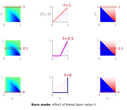 burn mode: influence the of blend layer value b