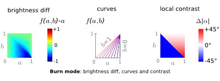 burn mode: brightness diff, curves and contrast diagram