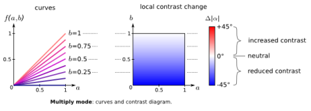 multiply: contrast diagram