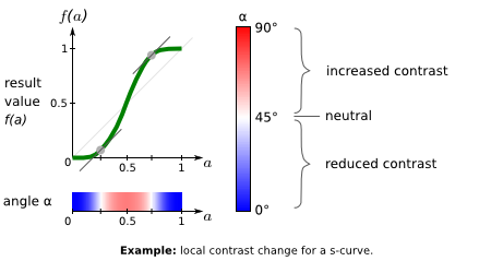 example: s-curve