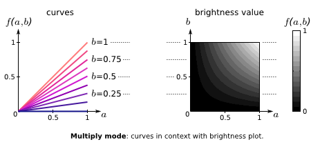 multiply mode: curves in context with brightness plot