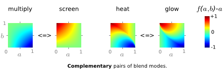 examples of complementary modes; brightness diffs