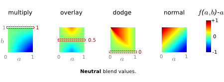 neutral values; examples of brightness diff diagrams