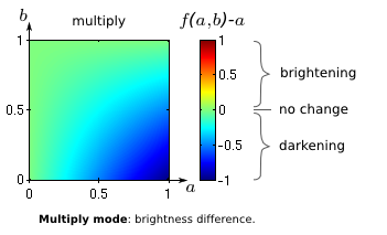 multiply mode: brightness difference diagram