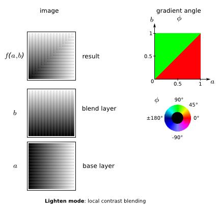lighten mode: local contrast blending