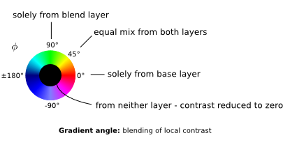 gradient angle: legend of local contrast blending