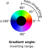 gradient angle: legend inverting
