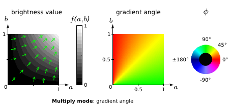 multiply mode: gradient angle plot