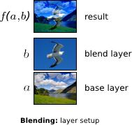 layer-setup