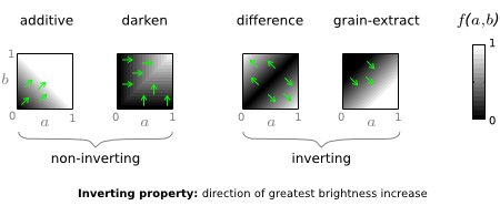 examples of inverting and non-inverting modes; brightness diagrams