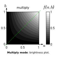multiply mode: brightness value diagram