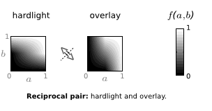brightness value diagrams for hardlight and overlay